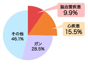 平成23年 厚生労働省人口動態統計